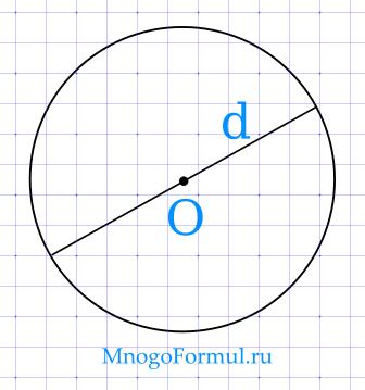 Площадь круга через диаметр