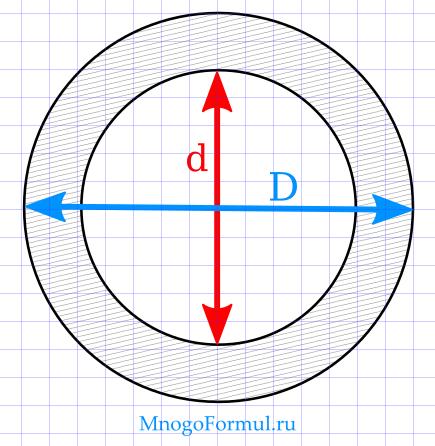 Площадь кольца через диаметр