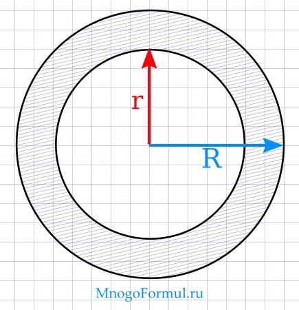Площадь кольца через радиусы