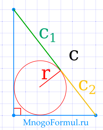 Площадь прямоугольного треугольника через вписанную окружность